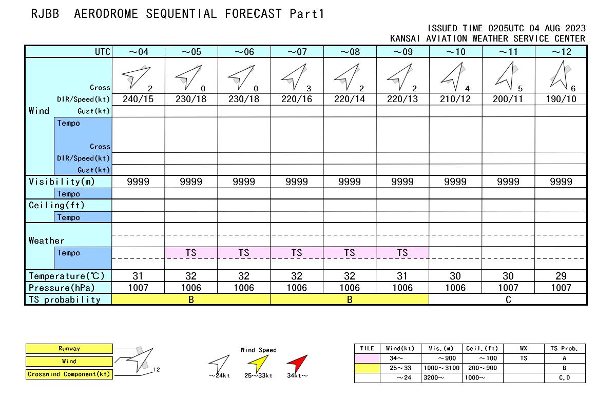 関西国際空港飛行場時系列予報Part1