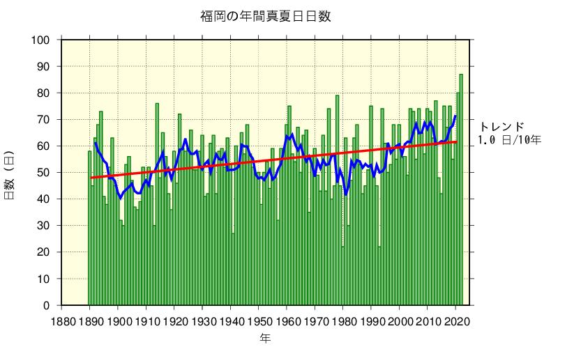福岡における真夏日日数の長期変化傾向
