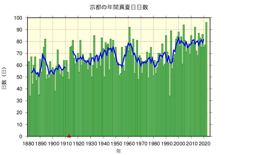 京都における真夏日日数の長期変化傾向