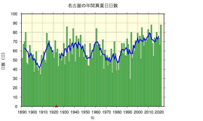 名古屋における真夏日日数の長期変化傾向