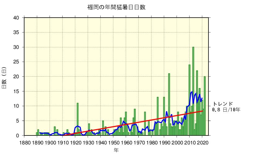 福岡における猛暑日日数の長期変化傾向