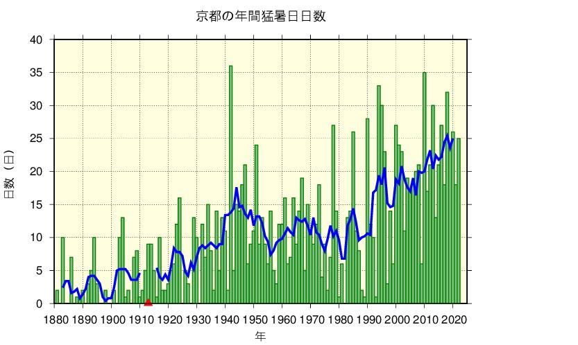 京都における猛暑日日数の長期変化傾向