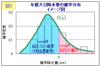 名古屋 降水 確率