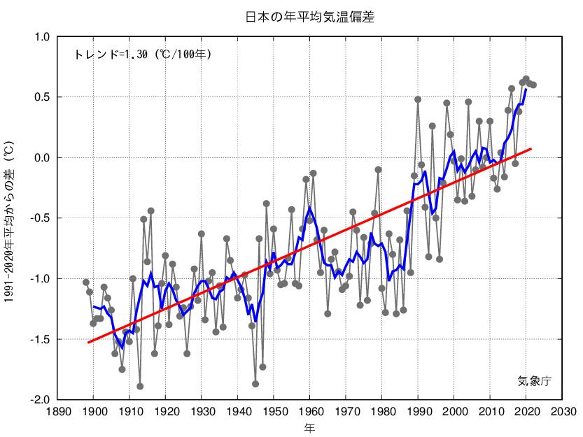 気象庁 | 日本の年平均気温