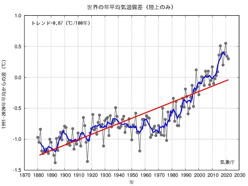 気象庁 | 世界の年平均気温(陸...