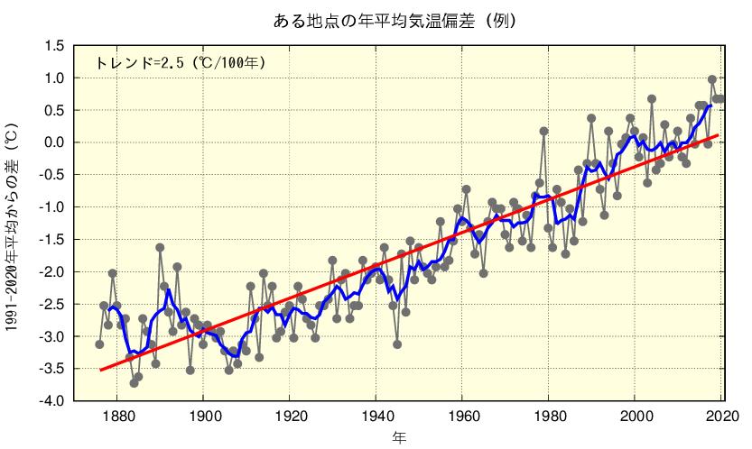 気象庁 | 長期変化傾向(トレンド)の解説