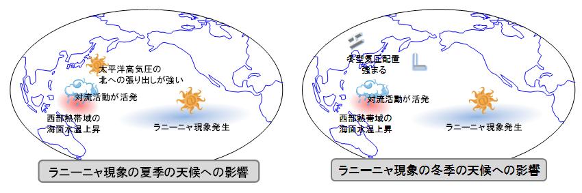気象庁 | 日本の天候へ影響を及...
