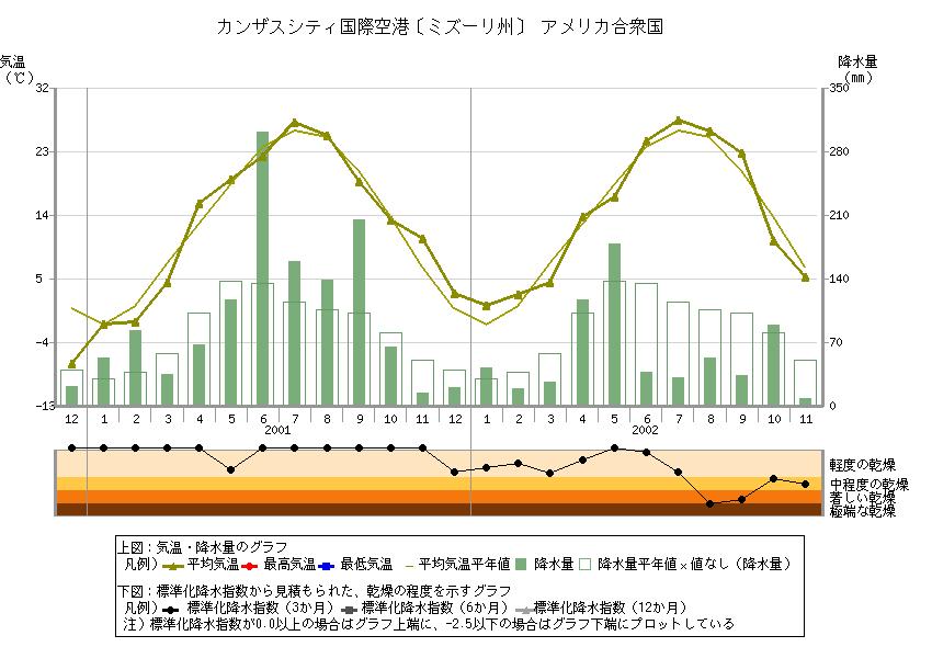 気象庁|地点別データ・グラフ (世界の天候データツール(ClimatView ...