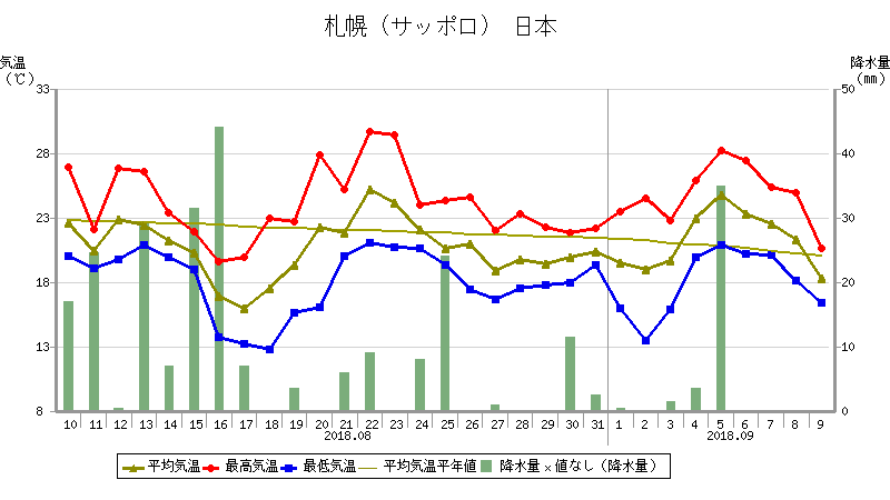 気象庁 札幌 気温