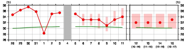 茨城 今週 の 天気 ウェザーマップ気象情報