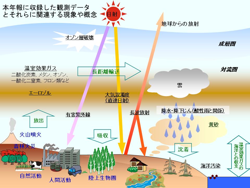 気象庁|大気・海洋環境に関する観測データ集