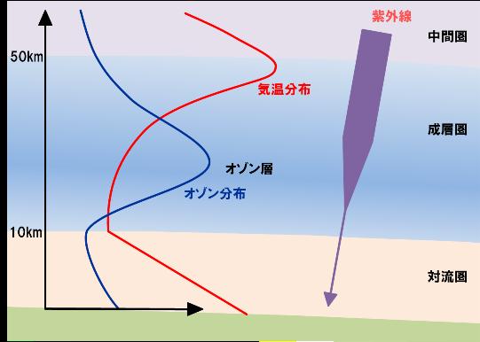 大気の構造