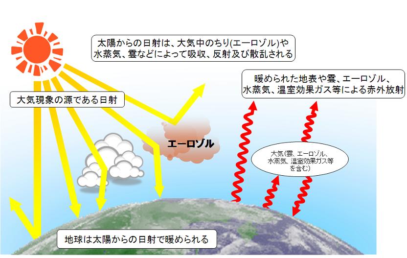 気象庁|日射・赤外放射