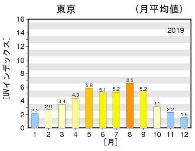 日最大UVインデックス(解析値)の年間推移グラフ