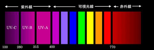 波長別紫外線