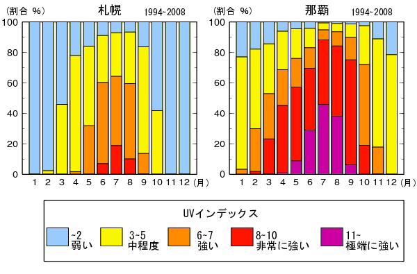 出典:気象庁 紫外線による健康被害の予防