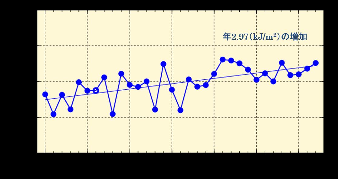 紫外線経年変化