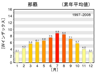 日最大UVインデックス(解析値)の月別累年平均値グラフ