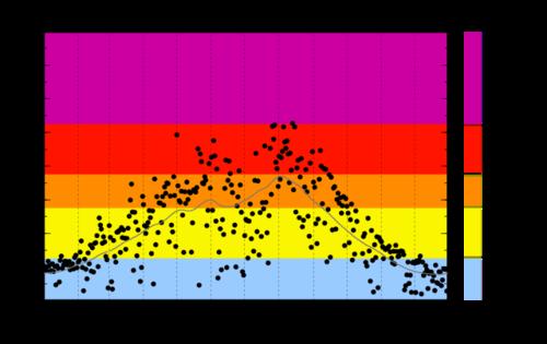 これまでのUVインデックス観測結果