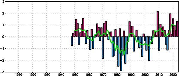気象庁 | 冬季の北太平洋指数(...