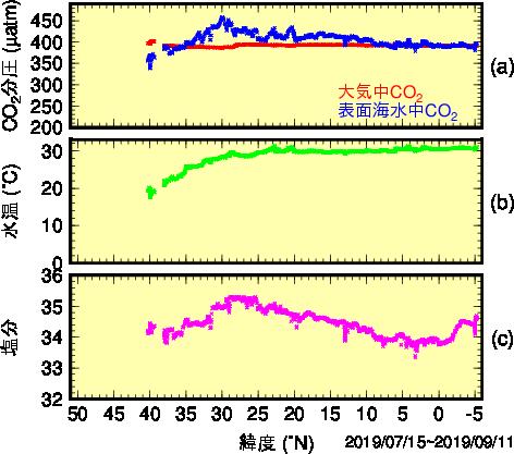 気象庁 | 海洋の二酸化炭素のデータ 東経165度に沿った海洋の二酸化炭素