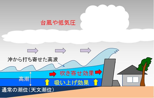 気象庁 | 潮汐・海面水位の知識 高潮