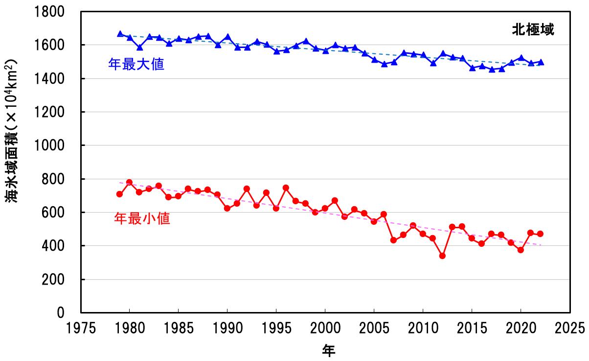 気象庁 | 海洋の健康診断表 海氷域面積の長期変化傾向(北極域)(2020年)
