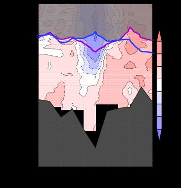 気象庁|海洋の健康診断表 北西太平洋の底層の水温変化断面図