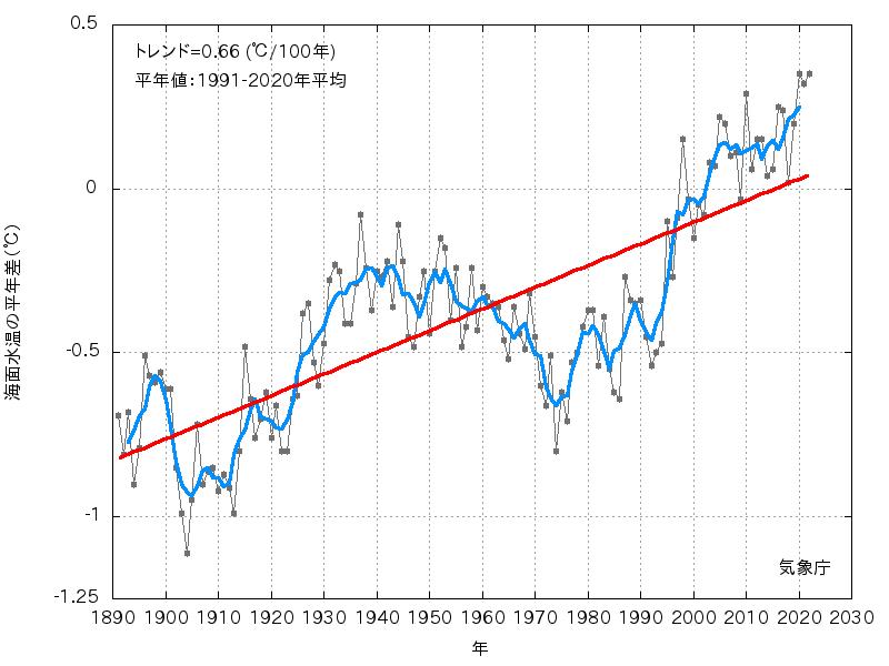 気象庁 | 海水温・海流のデータ ...