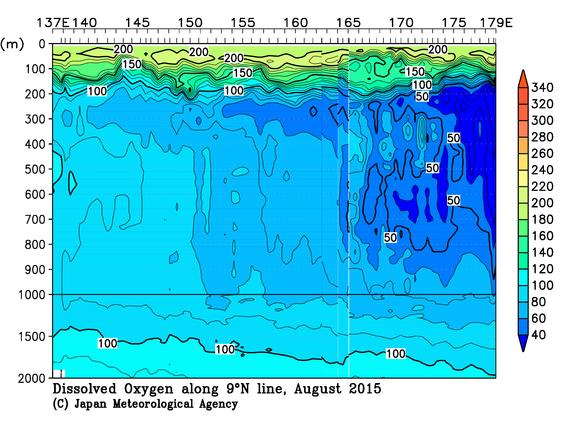 気象庁 | 海洋気象観測船 北緯9度線の観測結果(溶存酸素量)
