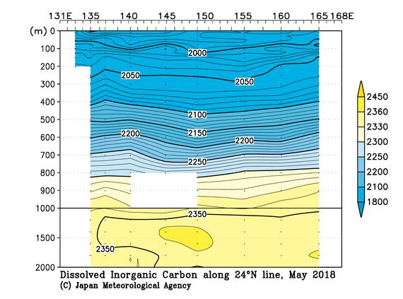 気象庁 | 海洋気象観測船 北緯24度線の観測結果(全炭酸)
