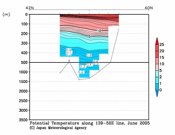 気象庁 | 海洋気象観測船 東経139度50分線の観測結果(水温)