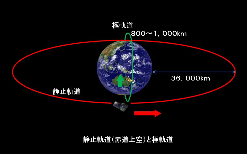 気象衛星センター   静止気象衛星と極軌道気象衛星