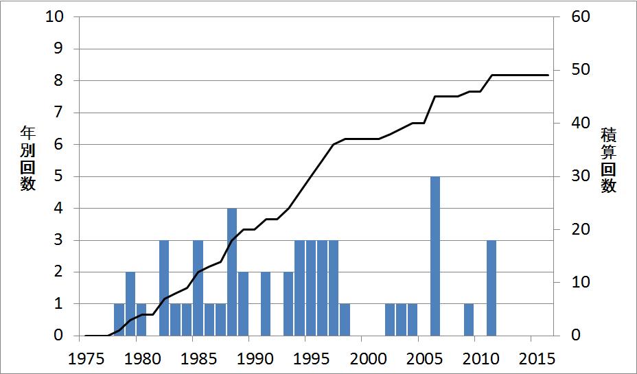 群発地震活動の年別回数と回数積算