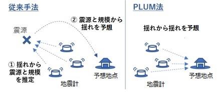 気象庁|緊急地震速報|PLUM法の導入について