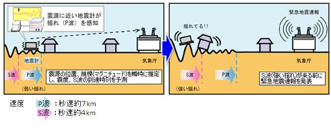 緊急地震速報の仕組み