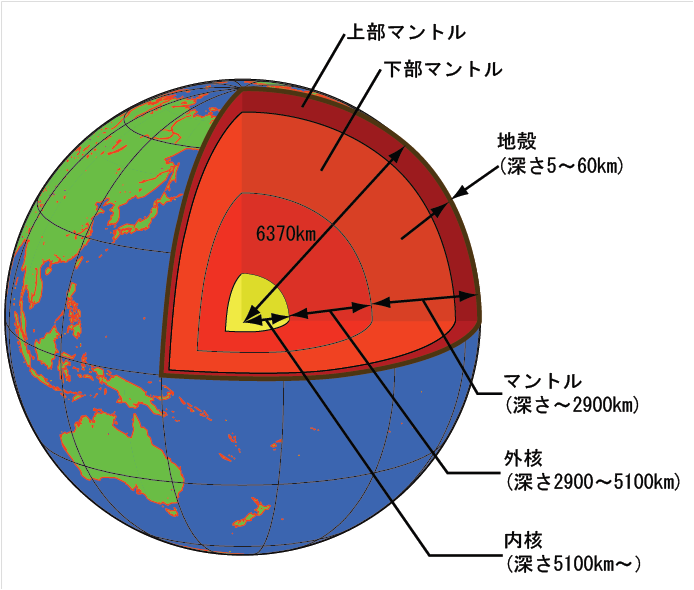 地球内部の模式図