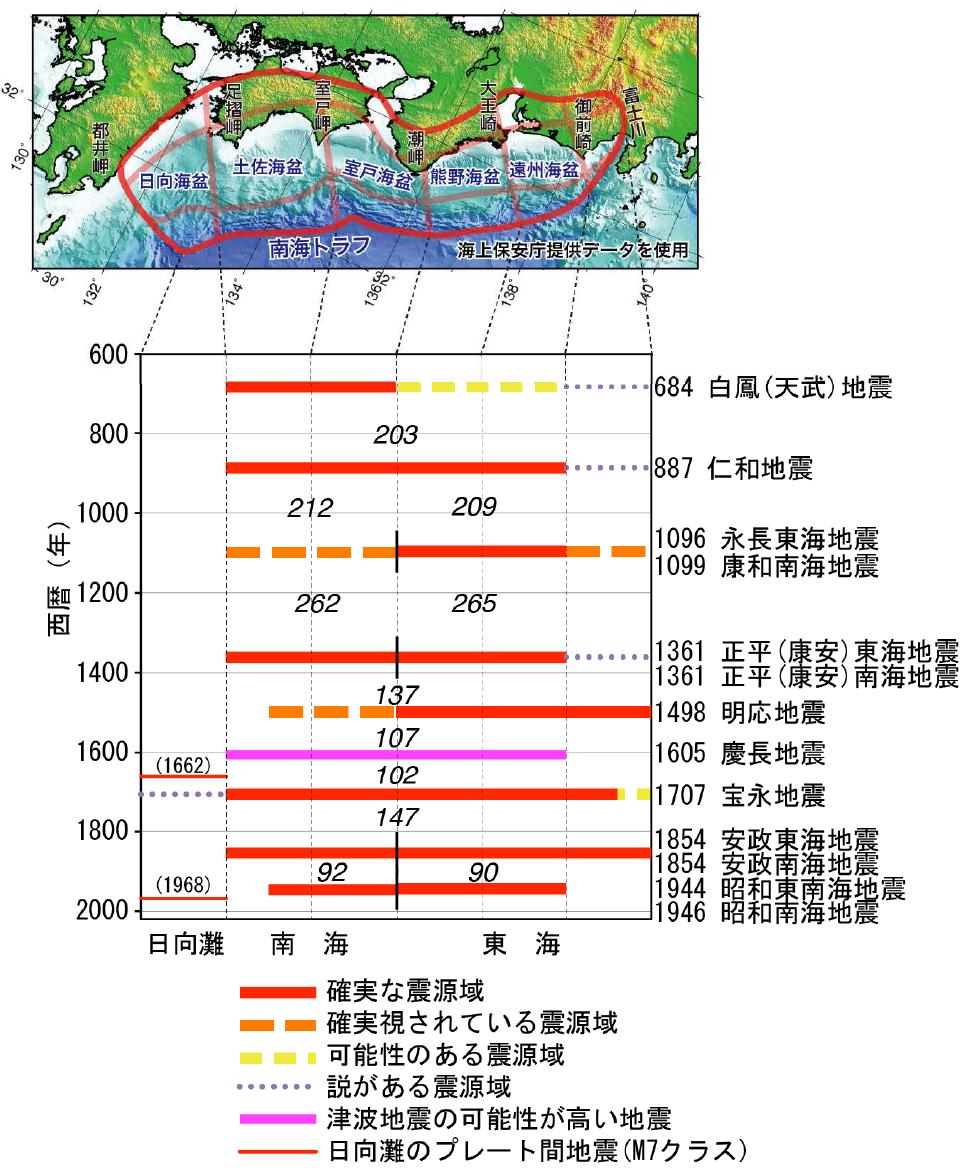過去に発生した南海トラフ地震の震源域の時空間分布