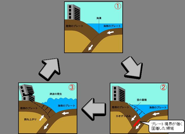 南海トラフ地震の発生メカニズムの概念図