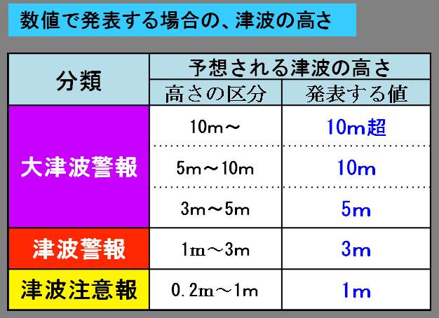数値で発表する場合の津波の高さ表