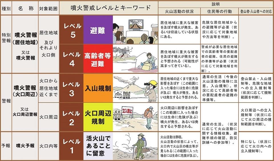 噴火警戒レベルの表